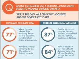 71% of Consumers Would Use Health Monitoring Devices If Data Was Clinically Accurate