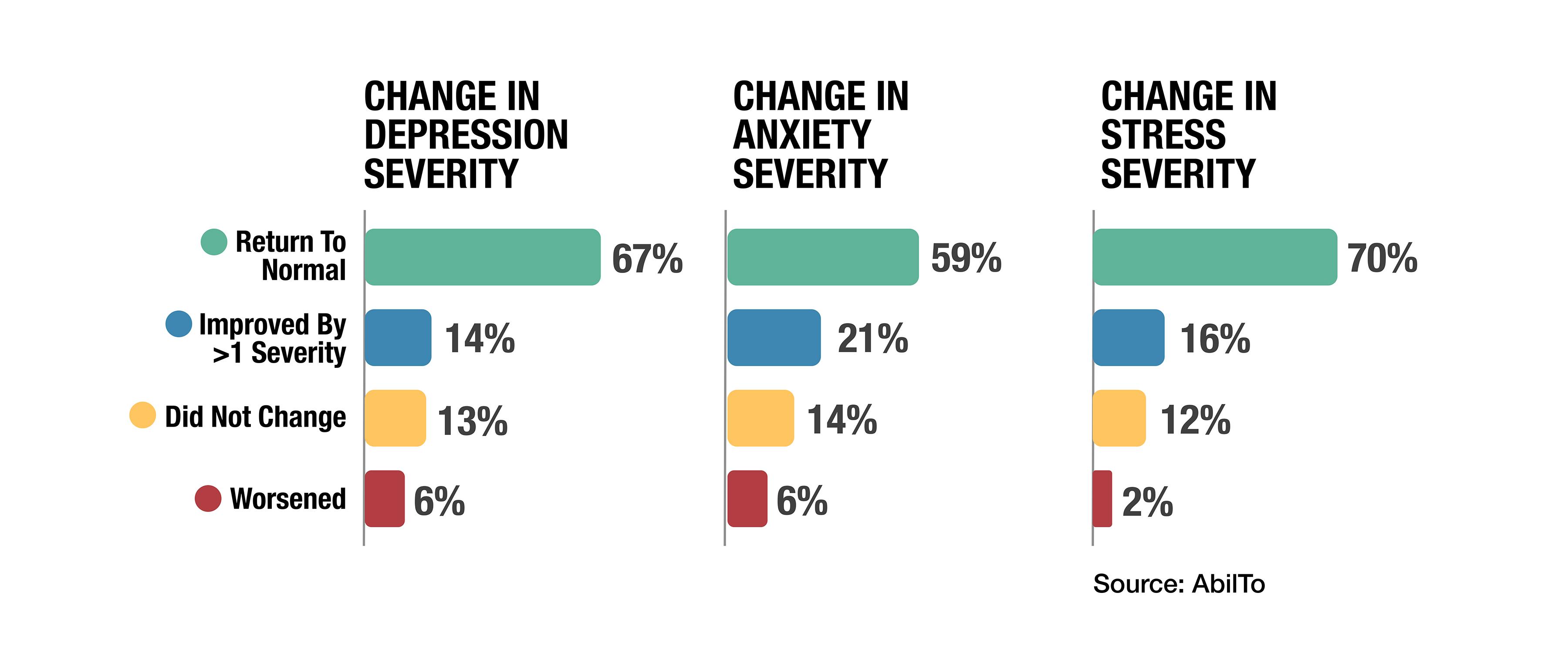 Abilto Study Finds Tele Behavioral Therapy Can Reduce Depression