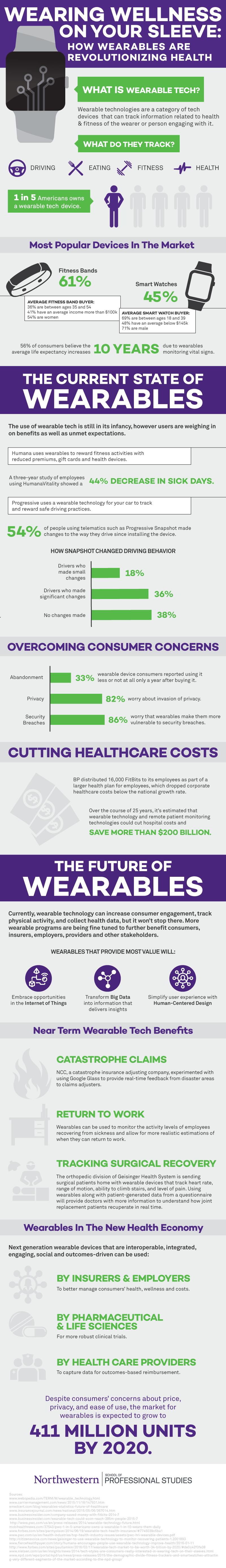 Infographic: How Wearables Are Revolutionizing Healthcare