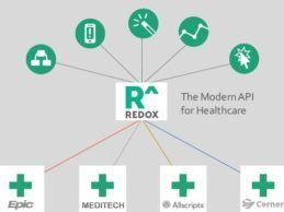 Redox Modern API for Healthcare