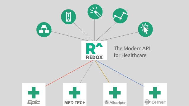Redox Modern API for Healthcare