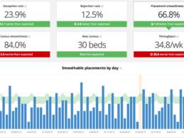 Allscripts EHR Integrates With Hospital IQ's Predictive Analytics Platform