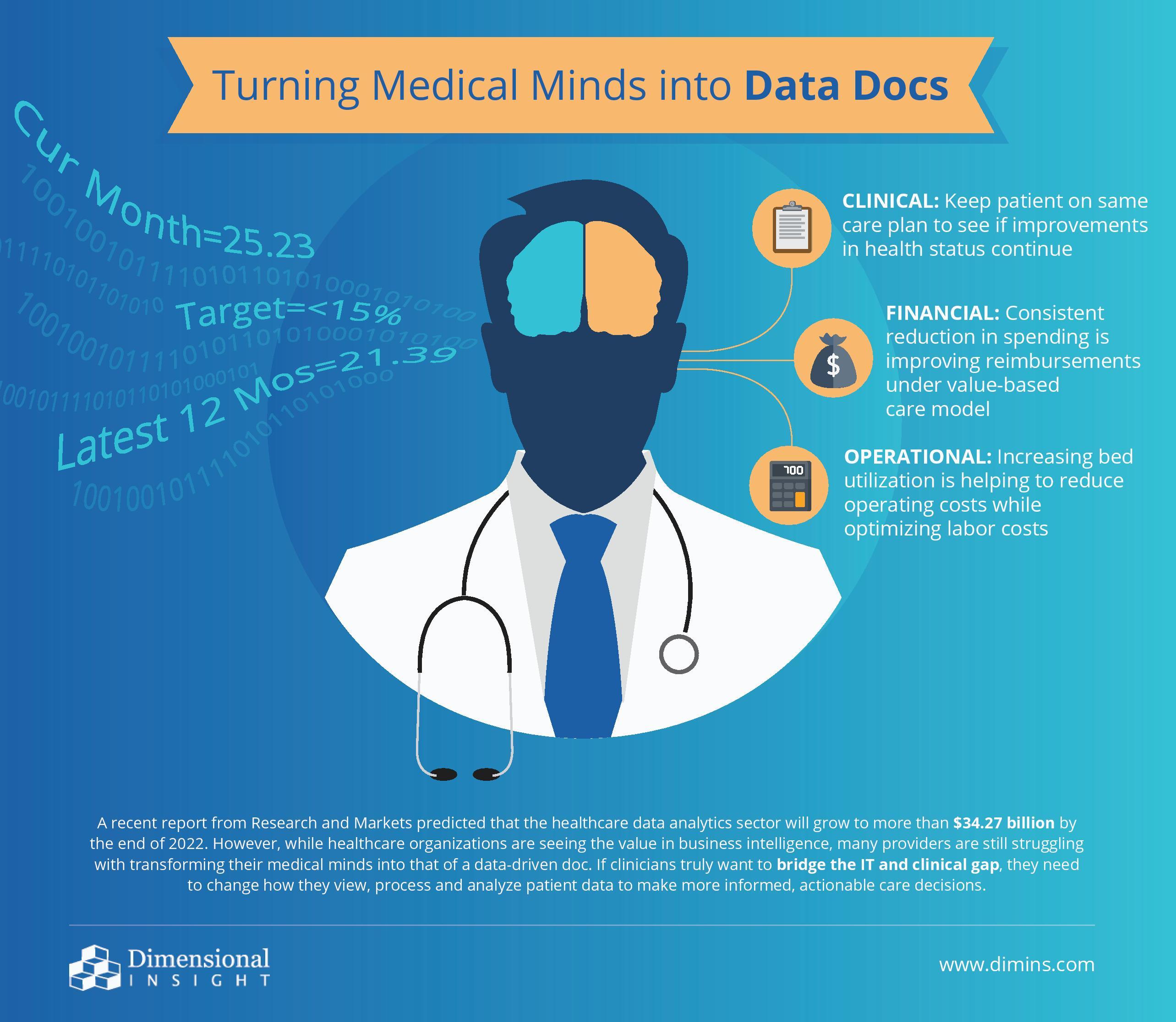 Turning Medical Minds into Data Docs