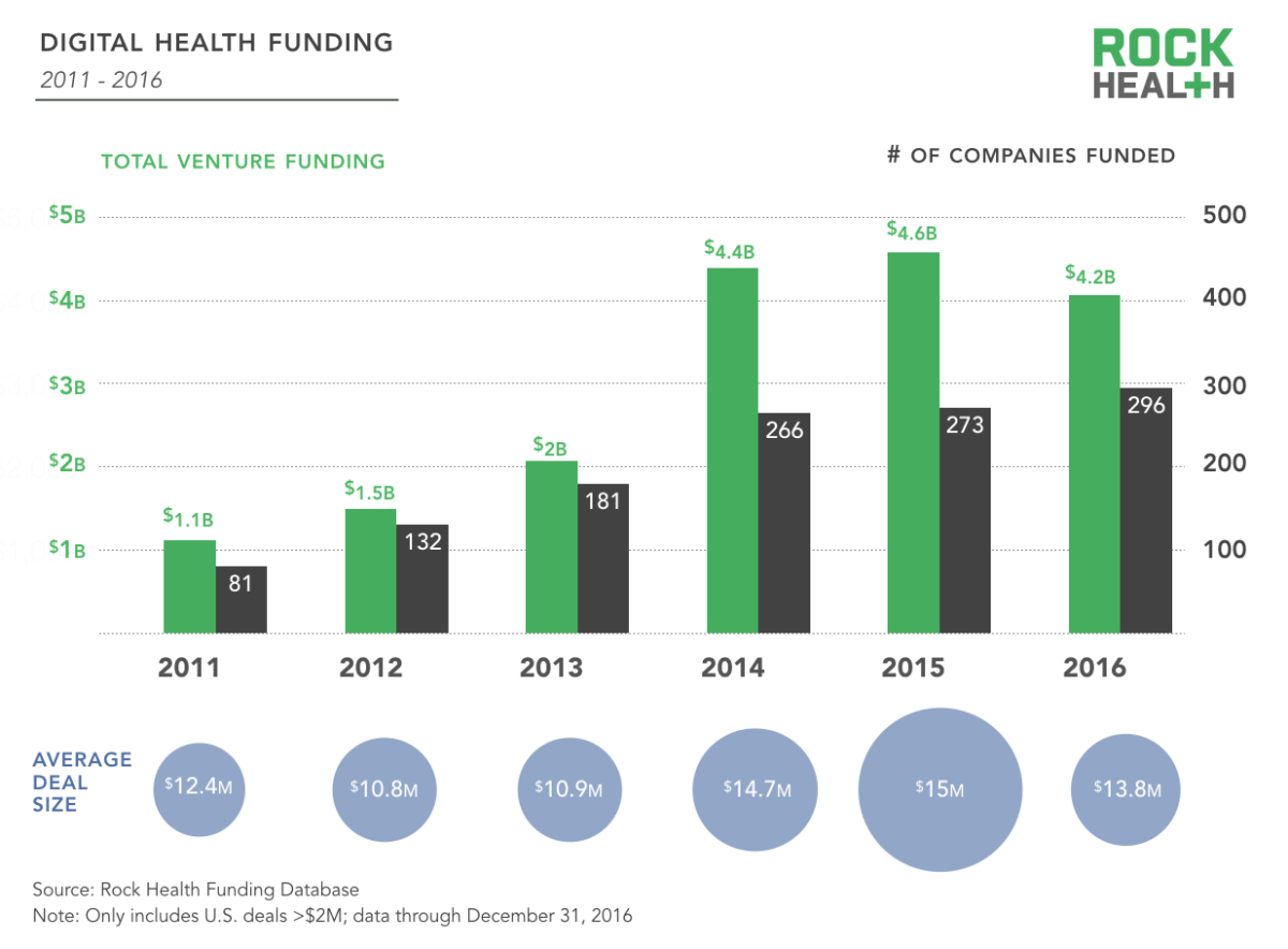 Rock Health: Digital Health Tops $4.3B in 2016, Down 8% from 2015
