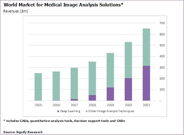 Report: Deep Learning in Medical Imaging Market to Reach $300M by 2021