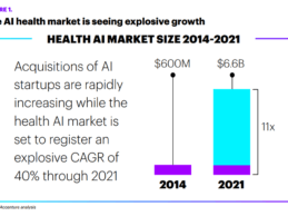 Accenture: Artificial Intelligence Healthcare Market to Reach $6.6B by 2021