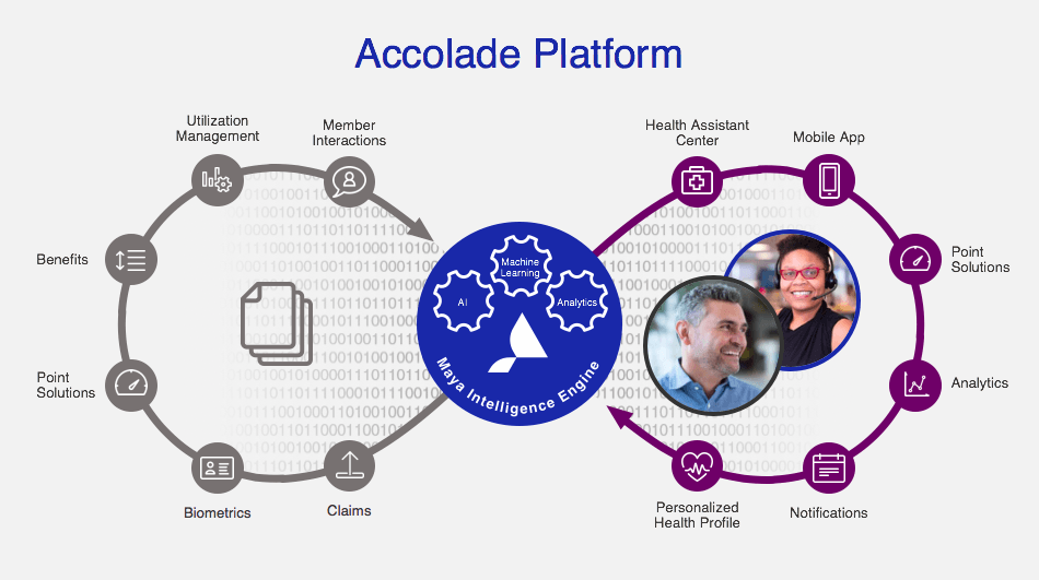 Accolade Introduces Maya Intelligence Engine and Mobile App