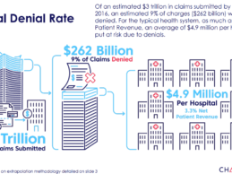 Change Healthcare: $262B in Healthcare Claims Initially Denied in 2016