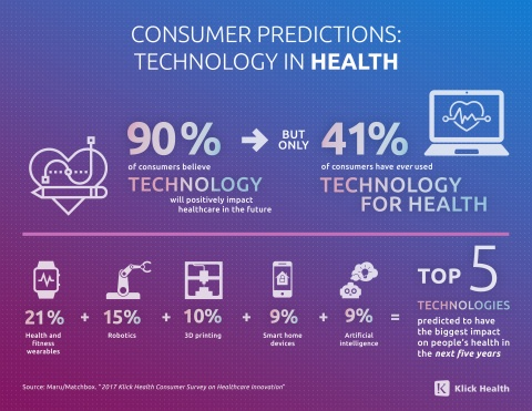 91% of Consumers Believe Innovation Will Positively Impact Patient-Physician Experience
