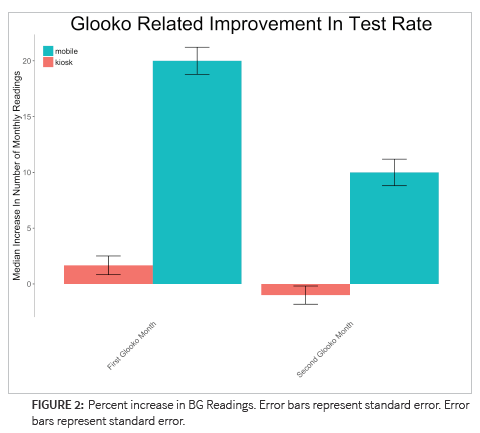 Study Glooko's Diabetes App Improved Glucose & A1C Rates