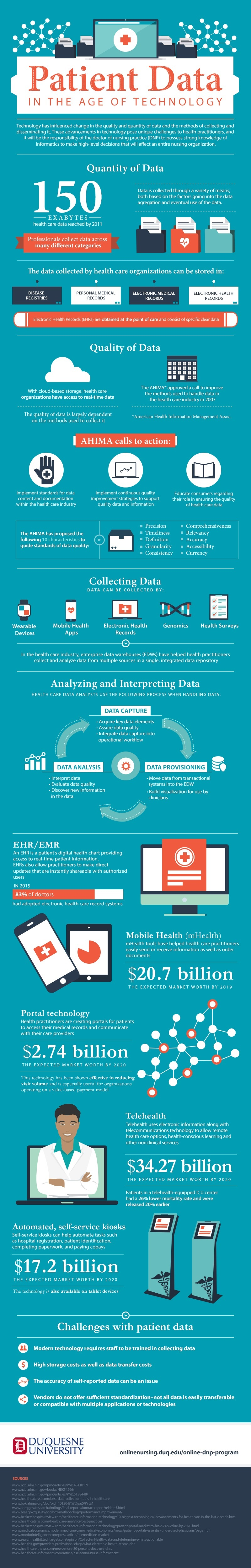 Infographic: Patient Data In The Age of Technology