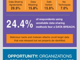 Medical Data Sharing Infographic