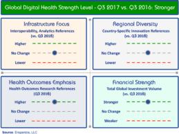 Digital Health Strength Index_ Q3 2017