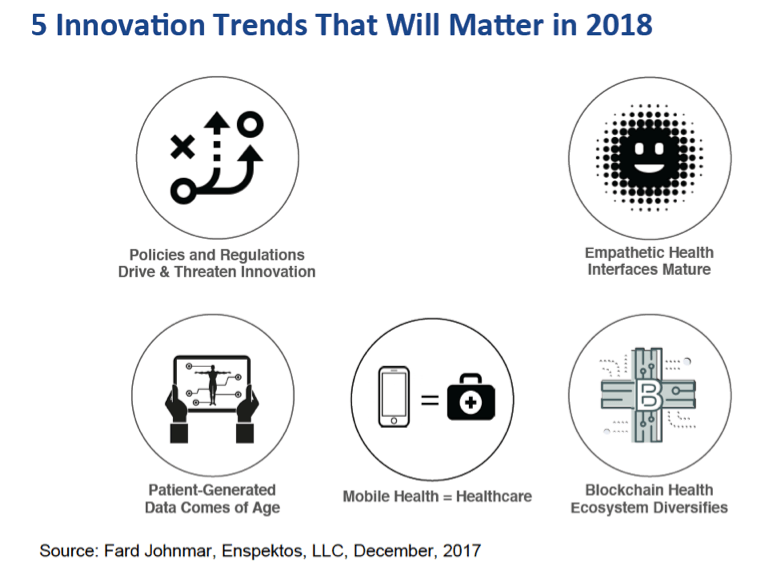 5 Digital Health Innovation Trends That Will Matter in 2018