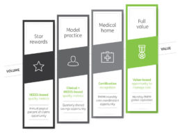 Einstein, Humana Enter Value-based Care Agreement to Offer Better Patient Experience