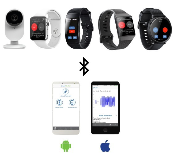 New Apple Watch App Uses Algorithm to Detect Seizures & Alert Providers