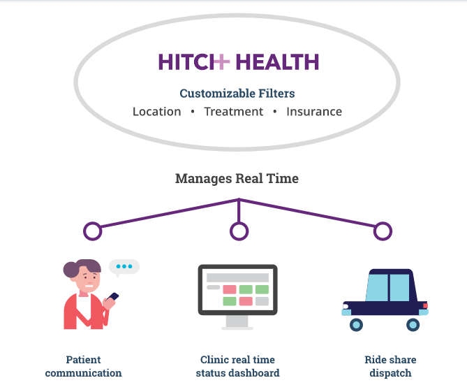 Hitch Health, Lyft Partner to Provide Non-Emergency Medical Transportation to Patients