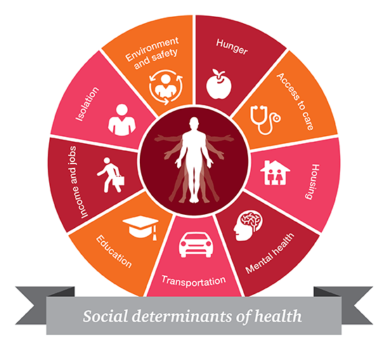 Survey: 50% of Providers Are Not Using Social Determinants of Health