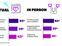 Accenture: 61% of Consumers Have Used Virtual Health Assistants