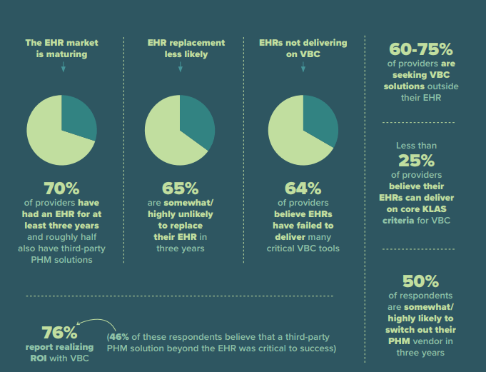 Survey: 64% of Executives Believe EHRs Have Failed to Deliver Critical VBC Tools