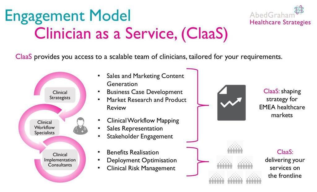 Clinician as a Service (ClaaS) Model AbedGraham Strategies Dr. Saif Abed