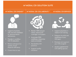 M*Modal Unveils Enhancements to I-Powered Clinical Documentation Integrity (CDI) Solutions