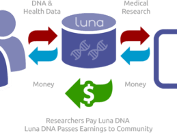 Luna DNA Raises $4M for Community-owned Genomic and Medical Research Database