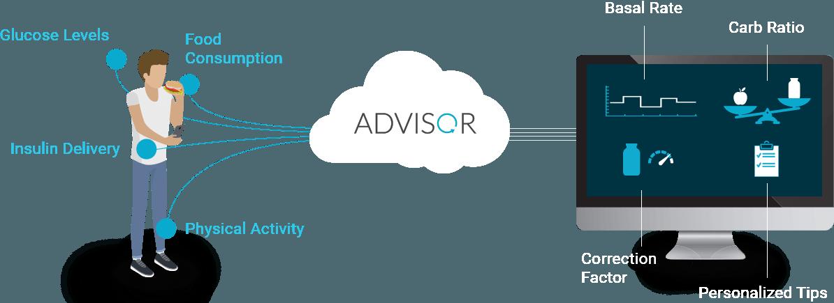 DreaMed Advisor Pro