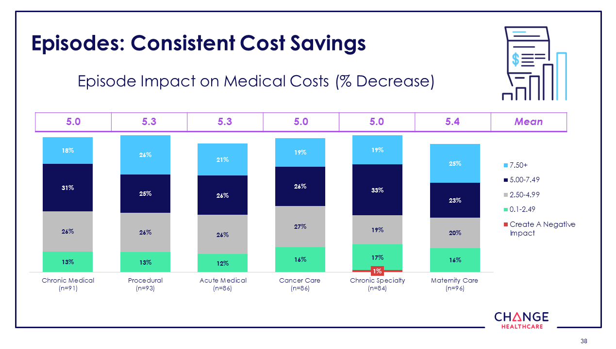 The State of Value-based Care in 2018: 10 Key Trends to Know