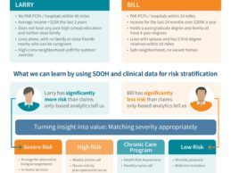Infographic: Using Social Determinants of Health Data to Generate Value