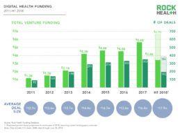 Rock Health Mid-Year 2018: Digital Health Funding Breaks $3.4B Across 193 Deals