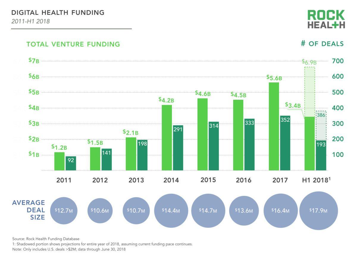 Rock Health Mid-Year 2018: Digital Health Funds Tops $3.4B Across 193 Deals