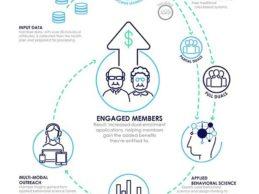 Change Healthcare Unveils AI Solution for Medicare Advantage Dual Eligibility and Enrollment