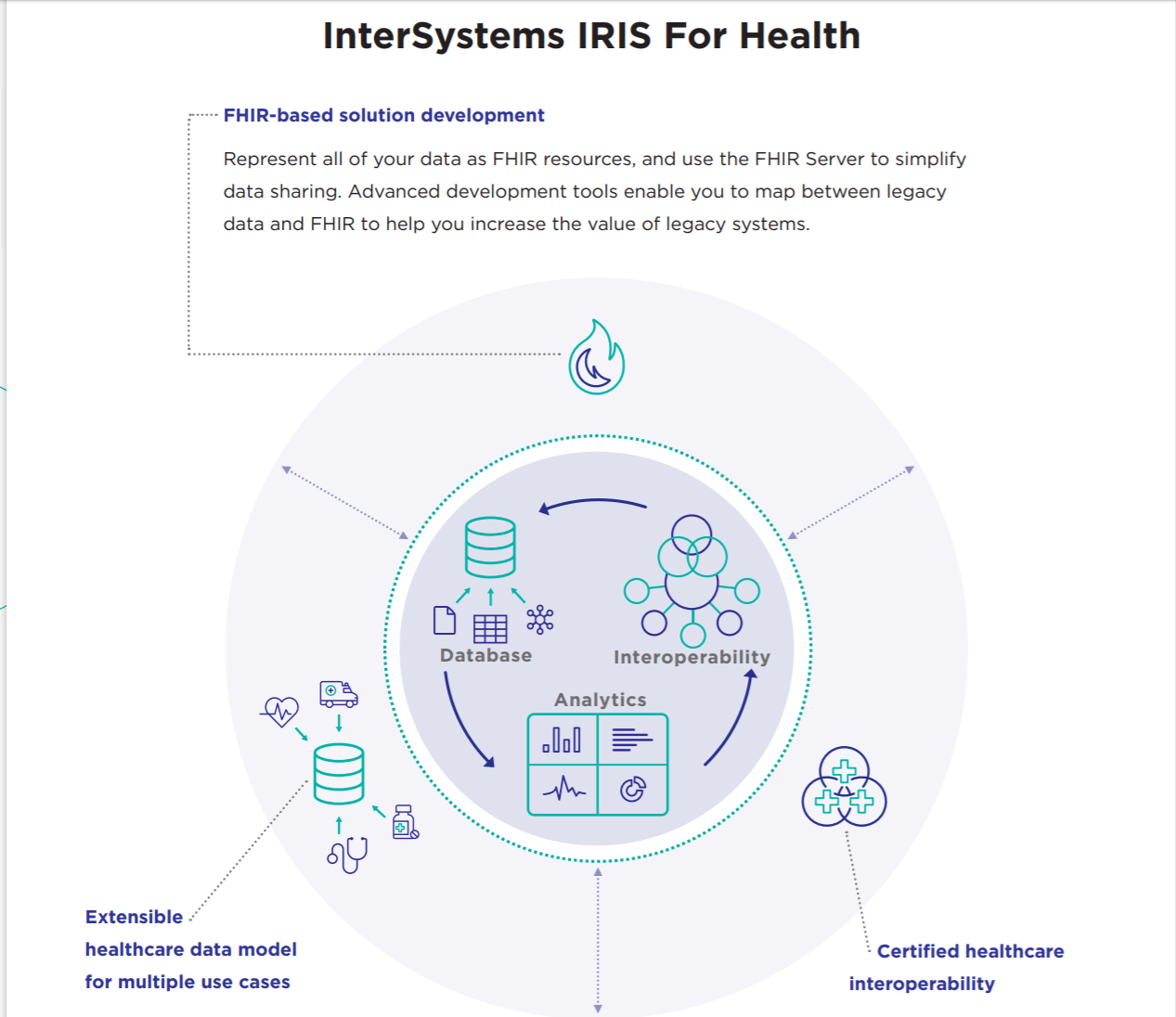 InterSystems Launches Data Platform to Accelerate Development of