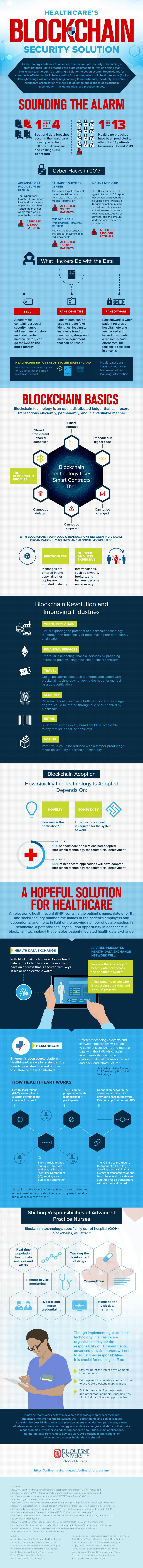 Blockchain Technology: A Hopeful Solution for Healthcare