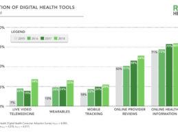 Rock Health: 3 Insights from Digital Health Consumer Adoption 2018 Report
