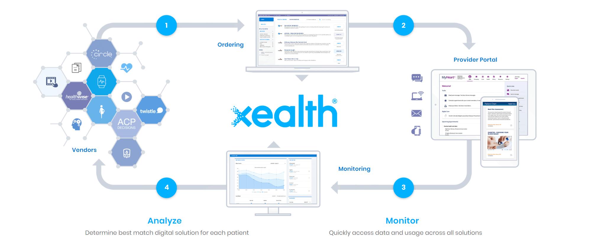 Digital Prescribing Platform Xealth Raises $11M to Expand Digital Health Tools
