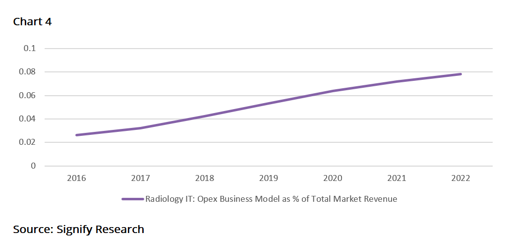 Analysis: 5 Trends Shaping The Future of The Global Radiology IT Market
