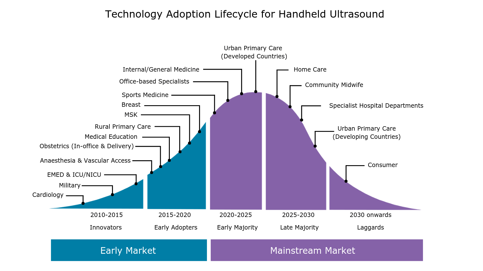 Why The Handheld Ultrasound Market Is Poised for Next Wave of Growth
