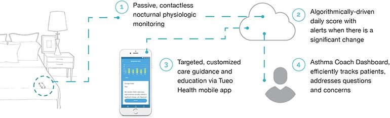 Apple Quietly Acquires Asthma Monitoring Sensor Startup Tueo Health