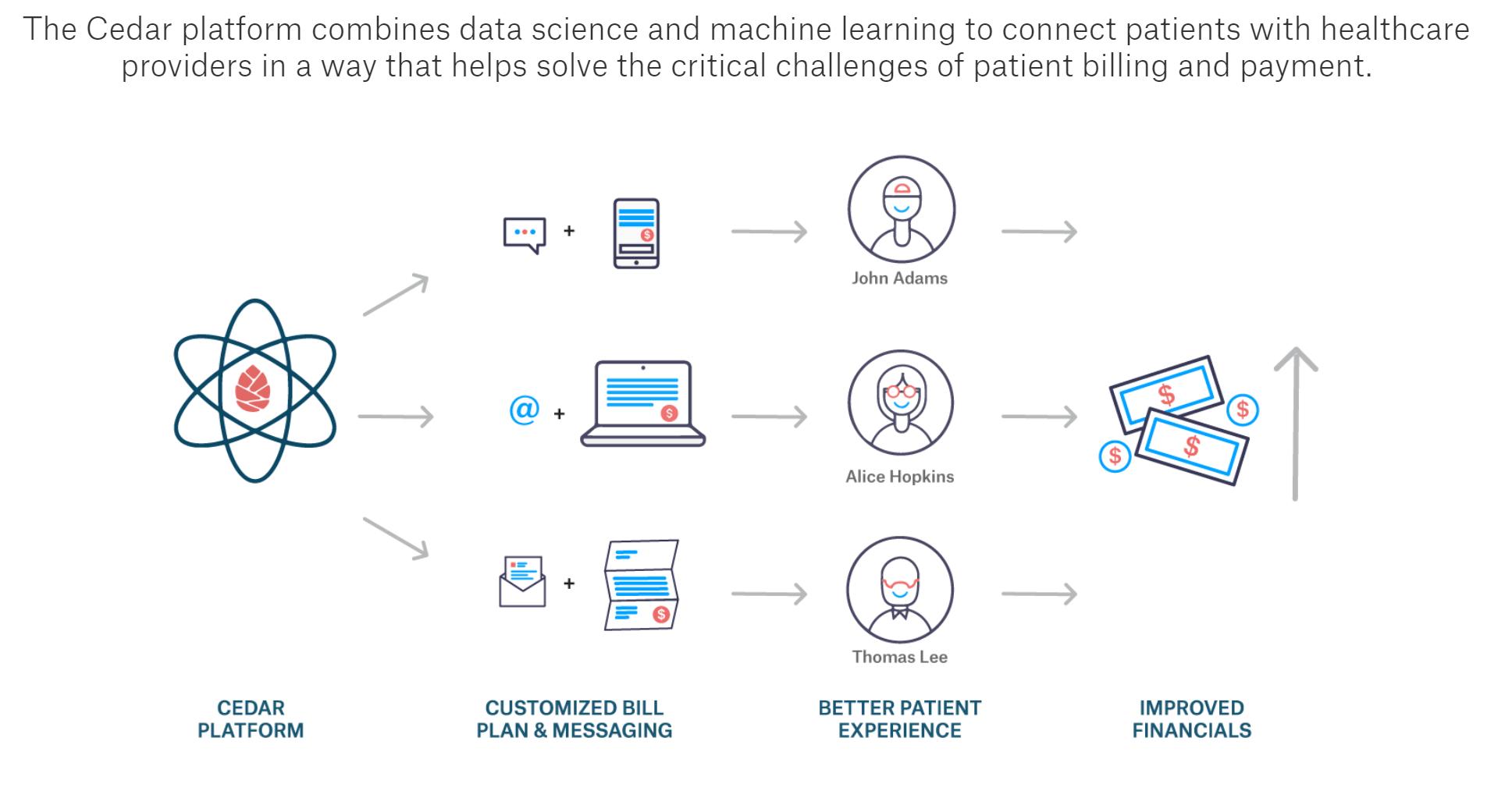 Cedar Unveils New Insurance Features for Patient Payment Platform