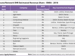 Analysis: Examining The Highly Fragmented International EHR Market