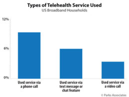 Only 15% of US Consumers Used A Telecare Service in Past 12 MonthsOnly 15% of US Consumers Used A Telecare Service in Past 12 Months