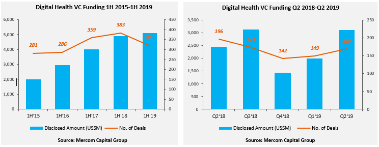 VC Funding in Digital Health Hits $5.1 Billion in 1H 2019,