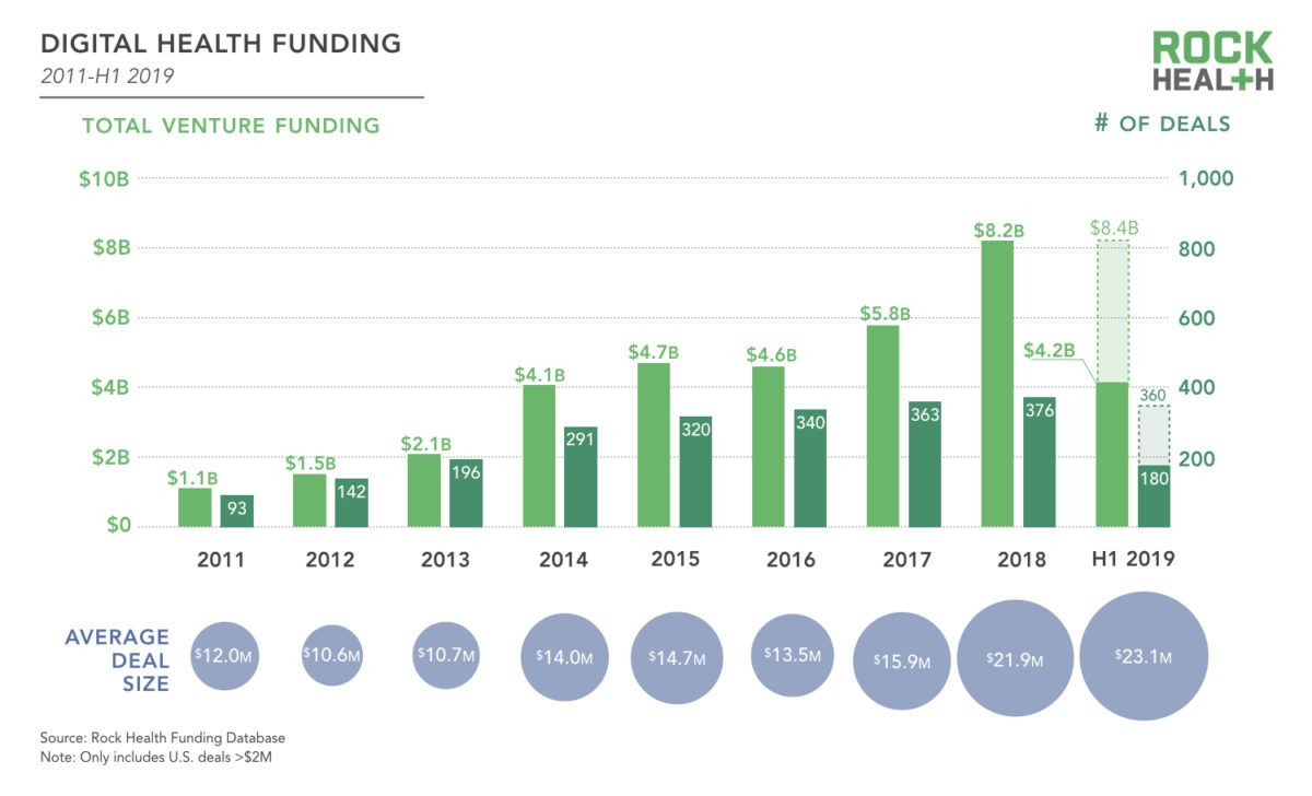 Rock Health Report: Is 2019 The Year of the Digital Health IPO?