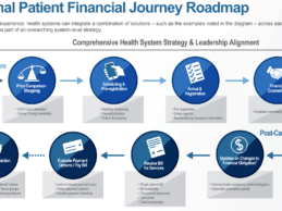 Report: Health Systems Are Struggling to Simplify Patient Billing & RCM Processes