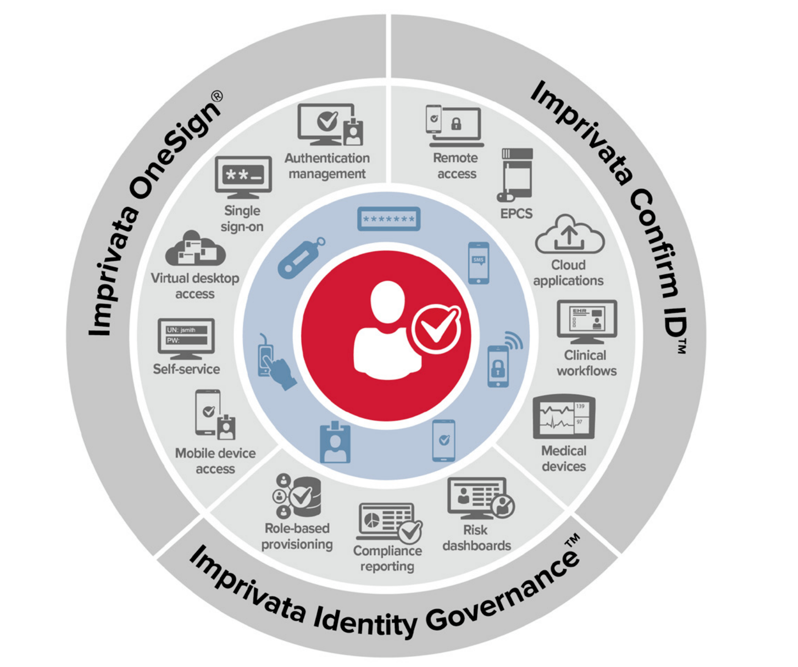 Imprivata Unveils Identify Governance for Secure, Role-Based Access to Apps