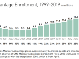 Medicare Advantage Plans Struggle With Internal Challenges to Keep Pace With Growth