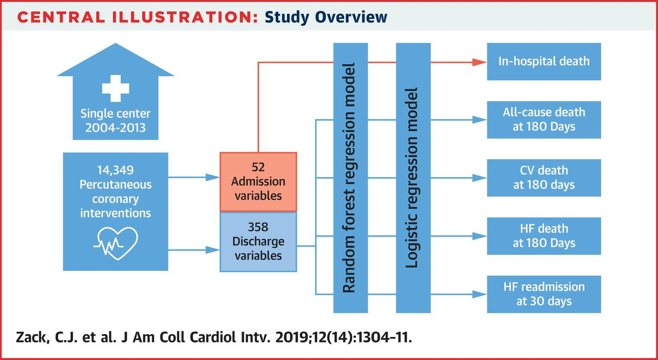 Machine Learning Algorithm Can Predict Which Cardiac Patients Are High-Risk Post Discharge