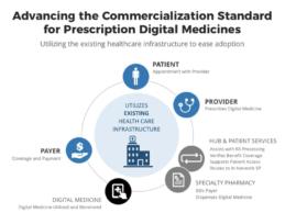 Cognoa, EVERSANA Partner to Advance the Commercialization Standard for Prescription Digital Medicines